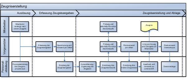 Generischer Prozess der Zeugniserstellung